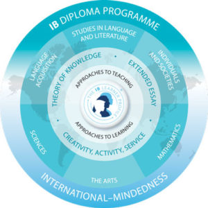 A visual representation of the International Baccalaureate Diploma Programme showing the subject areas as well as the core.
